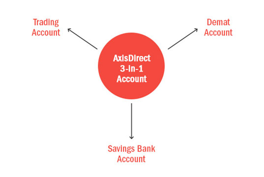 Axis Bank 3-in-1 Account for Non-Resident Indians